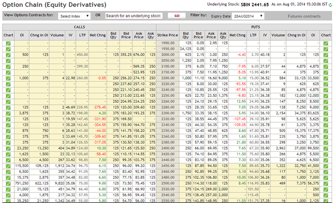 Options stock list nse