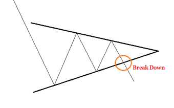 Symmetrical Triangle Pattern 2